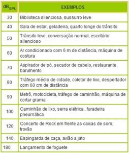 tabela comparativa de decibeis