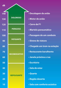 tabela decibeis