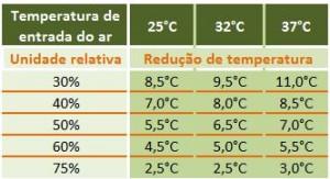 tabela redução temperatura climatizadores evaporativos